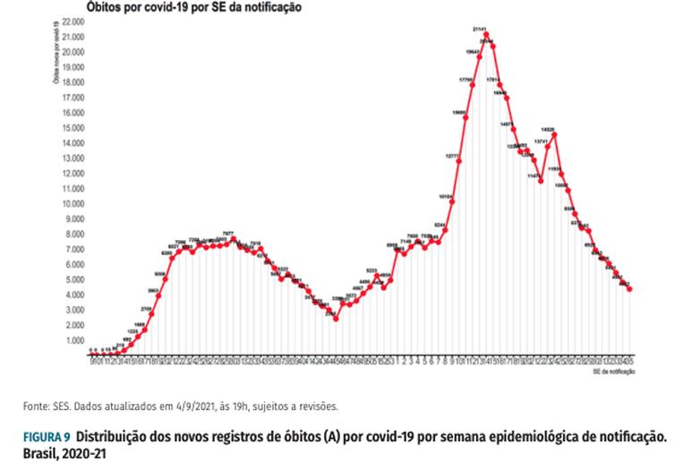 Distribuição dos novos registros de óbitos (A) por covid-19 por semana epidemiológica de notificação.
